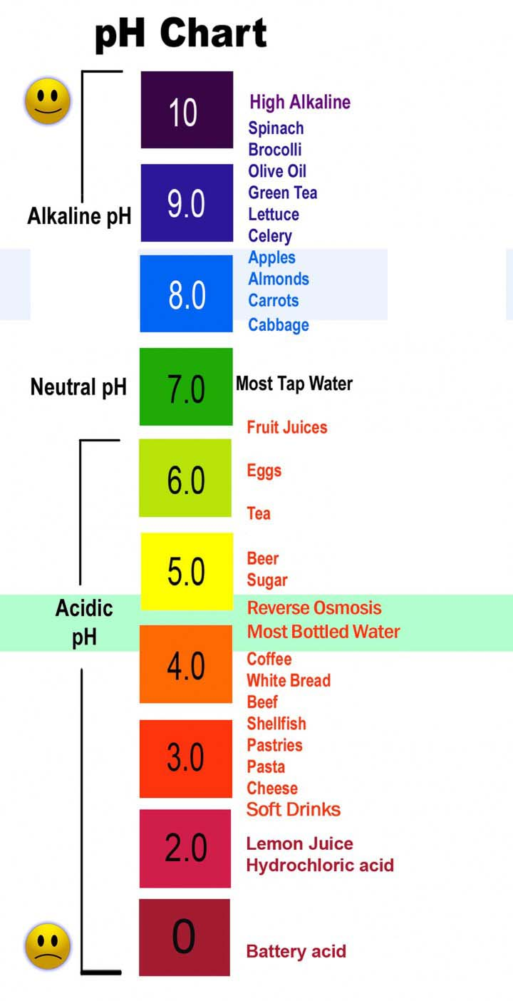 Dissolved Oxygen Color Chart What is Kangen Water&#...